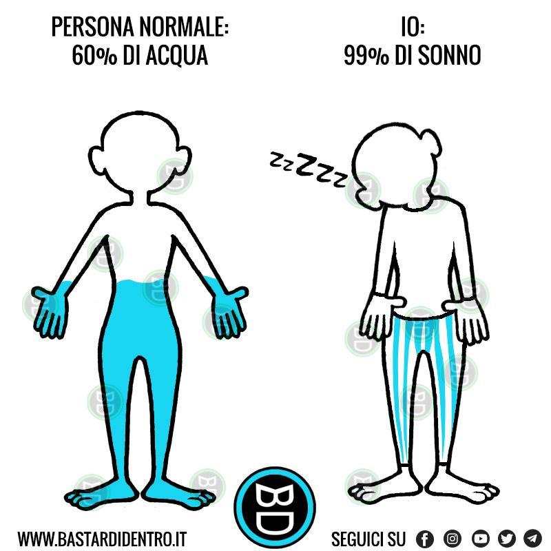 Percentuali del corpo